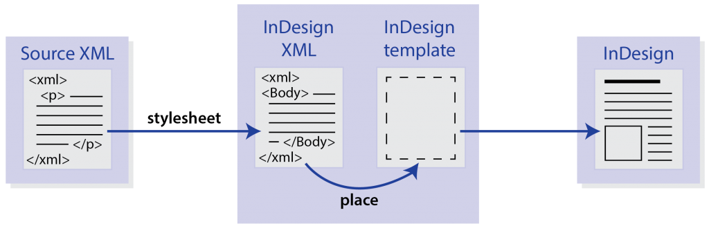 transforming source XML files into InDesign XML that is placed into InDesign template