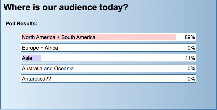 Poll results show audience in the Americans (89%) and Asia (11%)